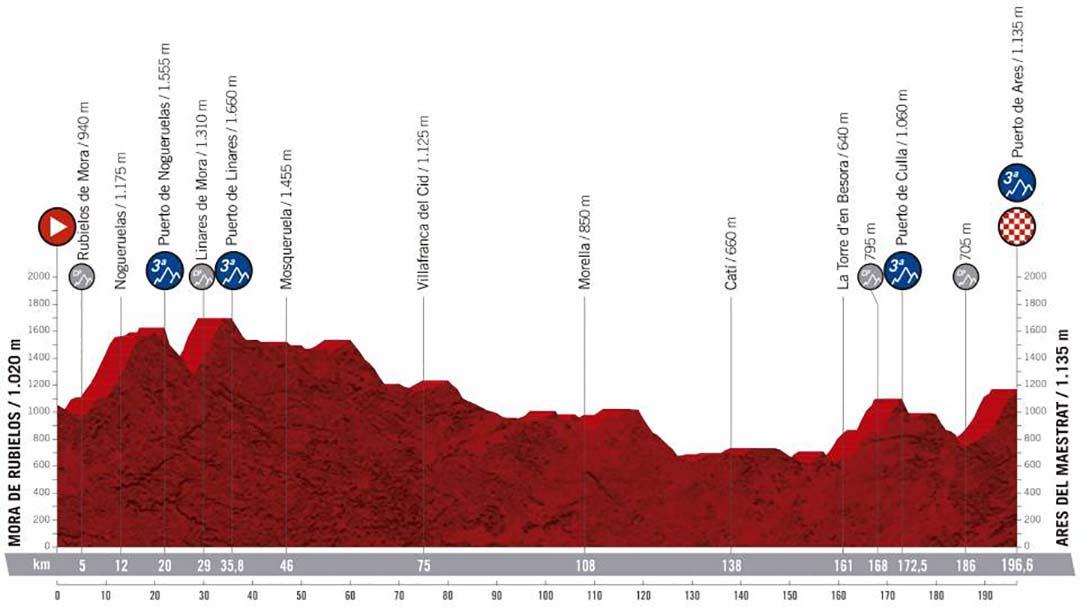 La Vuelta Ciclista a España tindrà un final d'etapa inèdit a Ares del Maestrat